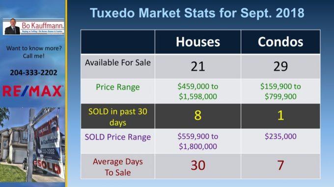 Tuxedo - Winnipeg's  Prestigious Luxury Neighbourhood Featured Neighbourhoods Latest Posts Winnipeg News & Events