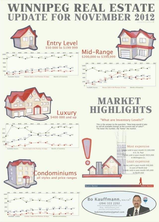 Winnipeg Real Estate Market Report November 2012