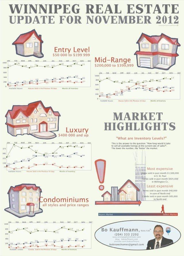 Winnipeg Real Estate Market Report November 2012