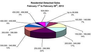 RD Sales Pie Chart Feb 2013
