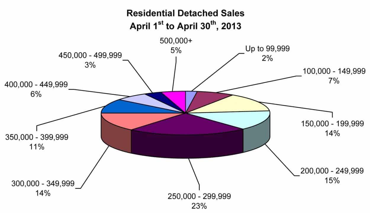 RD Sales Pie Chart April 2013