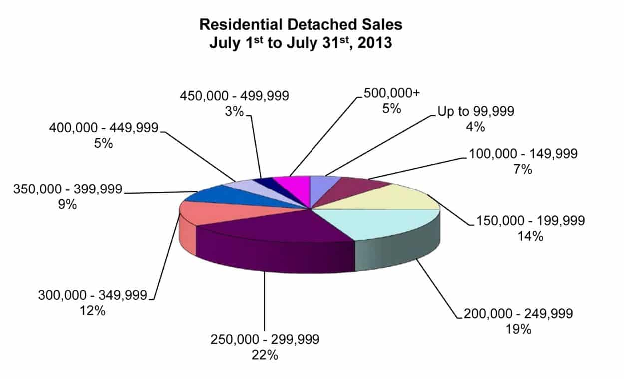 Winnipeg REALTORS markets stats for Winnipeg housing sales