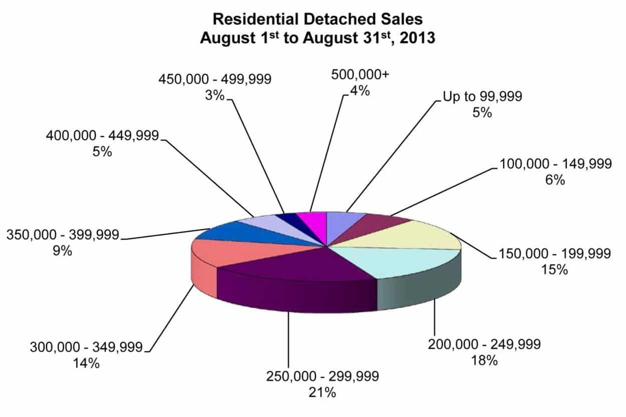 RD Sales Pie Chart August 2013
