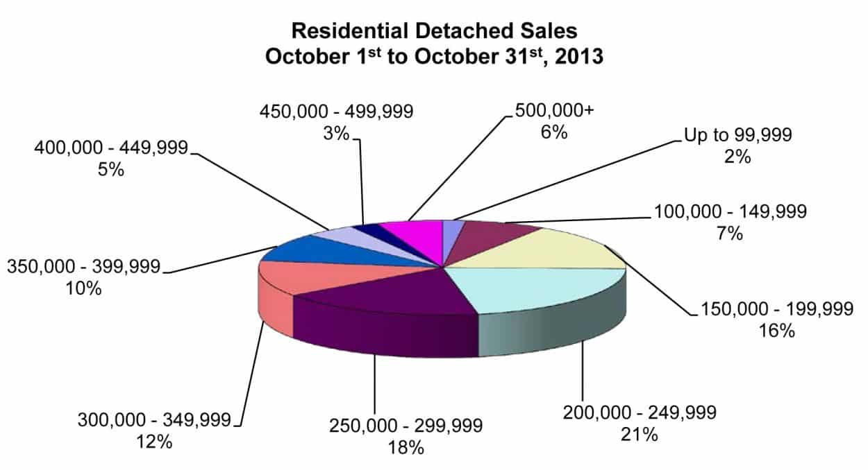 RD Sales Pie Chart October 2013