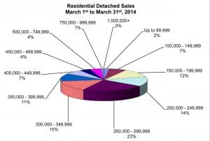 RD Sales Pie Chart March 2014