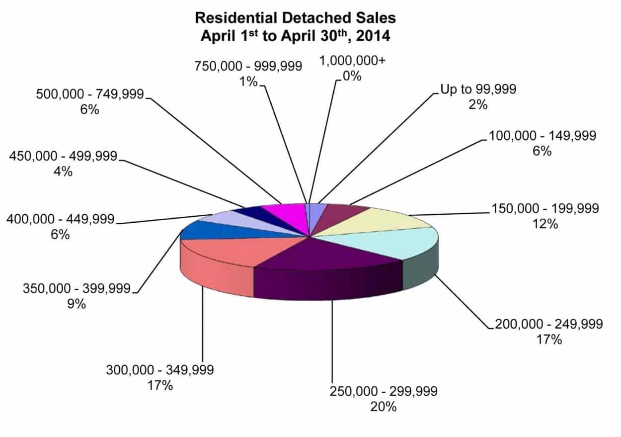 RD Sales Pie Chart April 2014