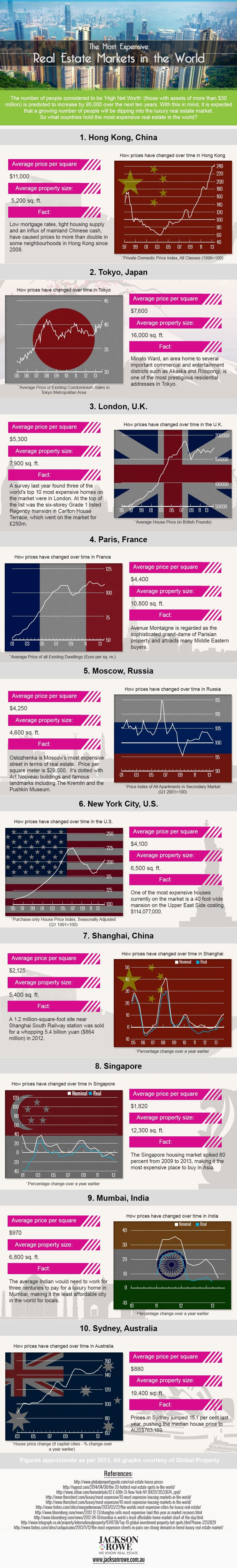 Top 10 Most Expensive Real Estate Markets in the World (Infographic) General Market Info Infographics Latest Posts