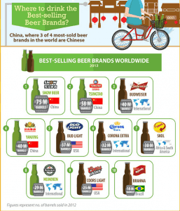 Happy Canada Day 2014: Beer Facts from around the world