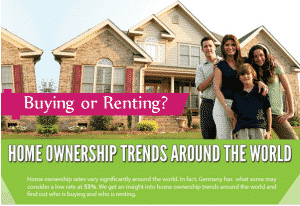 Buy or Rent? Home Ownership trends around the world
