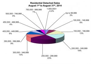 Winnipegs Real Estate market turning into Buyers Market in Fall 2014