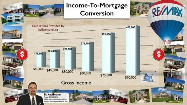 Income to Mortgage conversion: How much house can you afford? Latest Posts Winnipeg Home Buying News & Tips  Buying a House Condos Heating System Mortgage Lending Poll Winnipeg