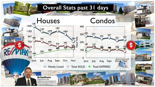 Winnipeg Real Estate Market Report for November 2014 Latest Posts