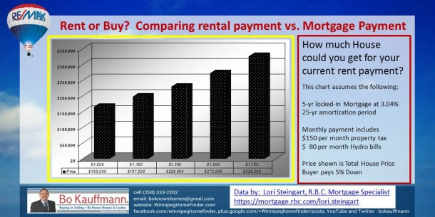 Rent or Buy ?