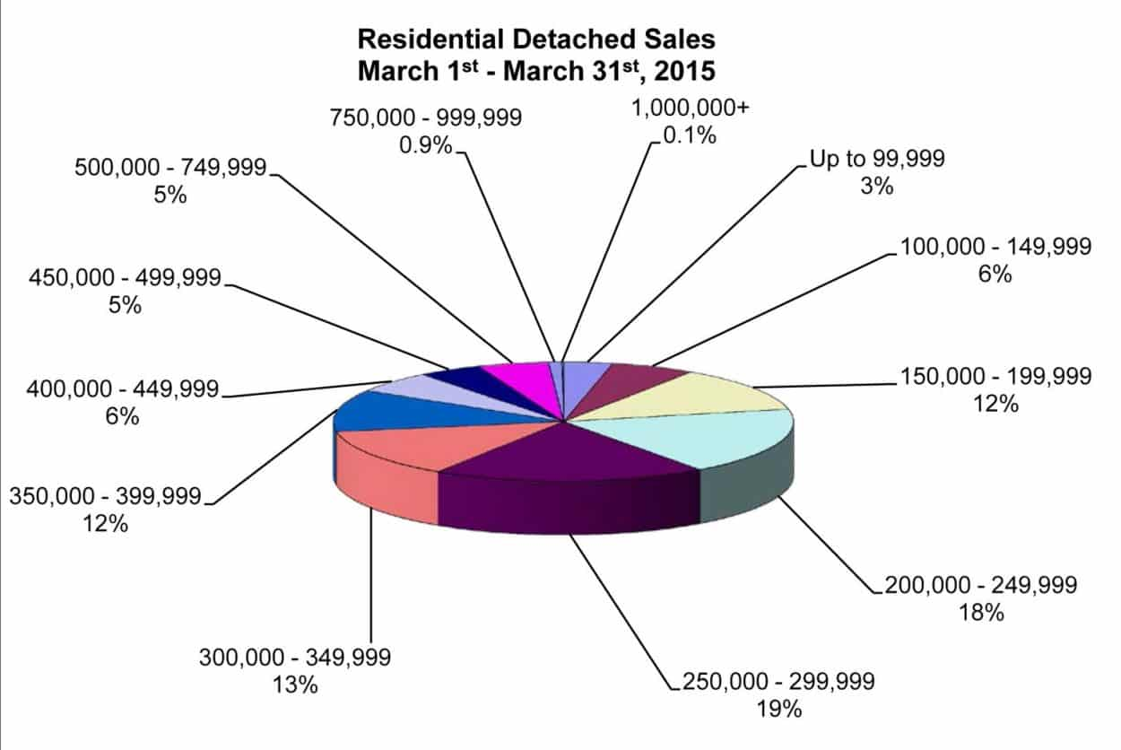 RD Sales Pie Chart March 2015