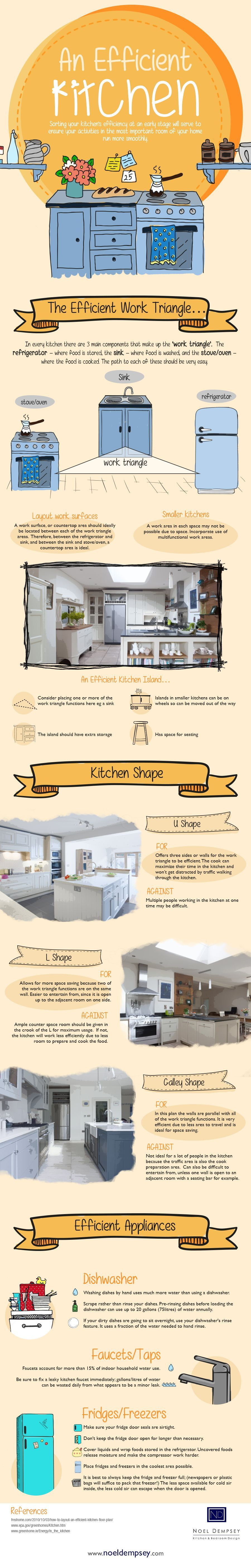 How To Arrange Your Kitchen For Highest Efficiency (Infographic) Infographics Latest Posts  Foundation Home Inspection Infographic Kitchen Roofing Winnipeg