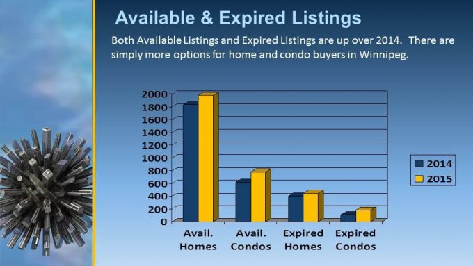 Real Estate listings and expireds in Winnipeg