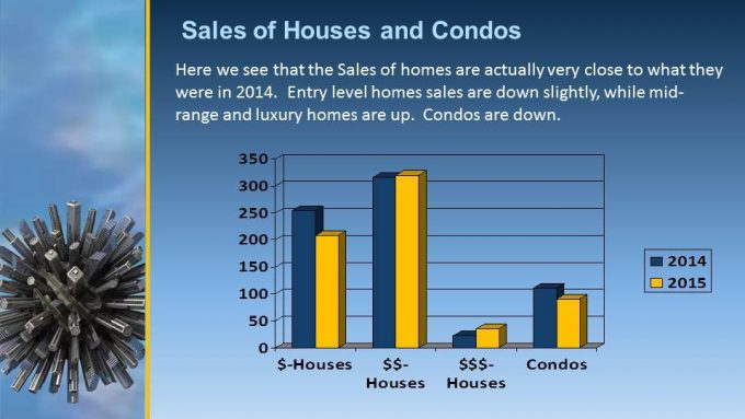 Real Estate sales of homes and condos