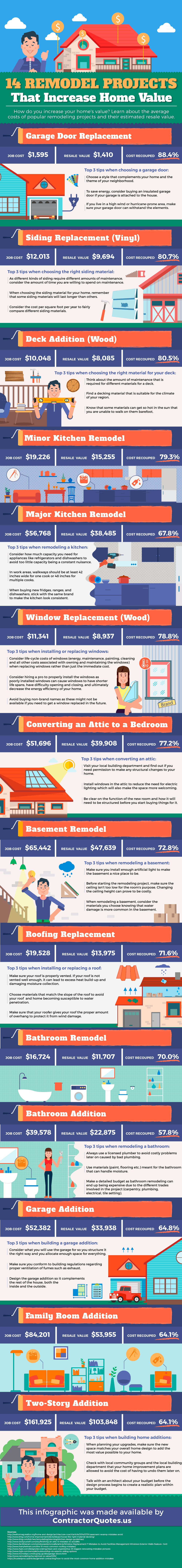 14 Remodelling Projects That Add Value To Your Home Home Improvements Infographics Latest Posts  Bathroom Infographic investment