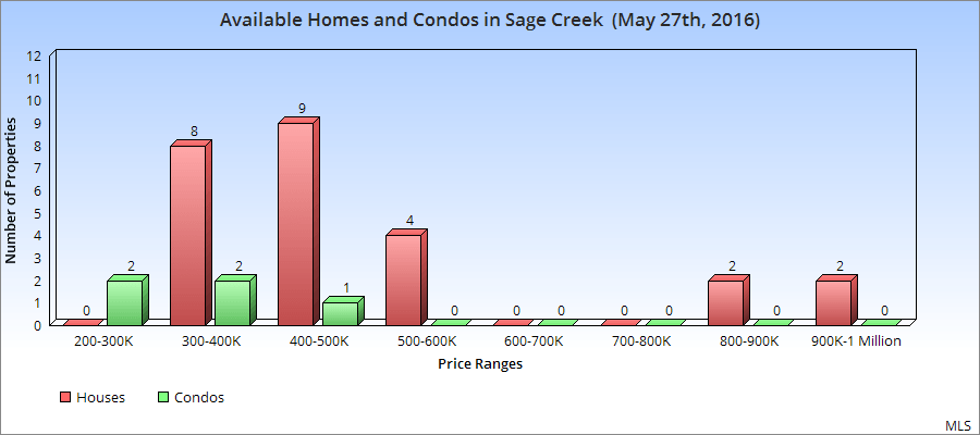 House and Condo listings in Sage Creek