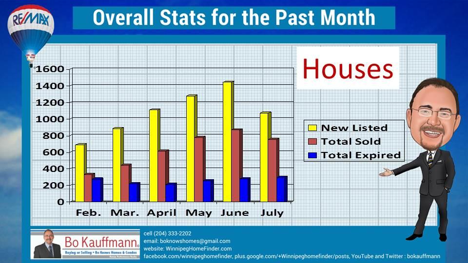 Winnipeg Real Estate Market update July 2016