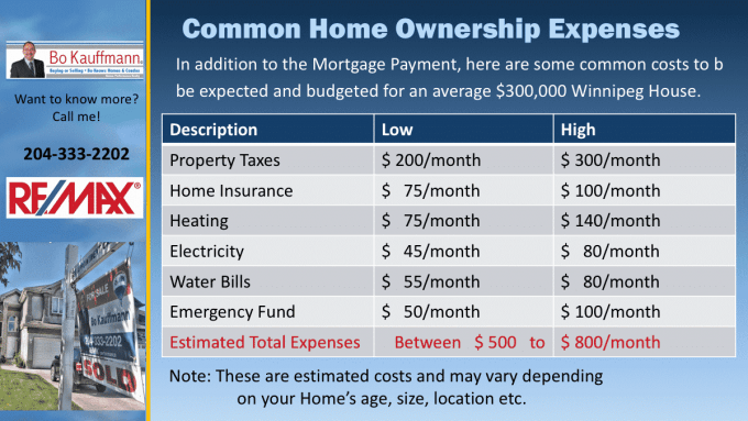 Home Ownership Costs In Winnipeg