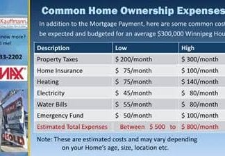 cost to own a home