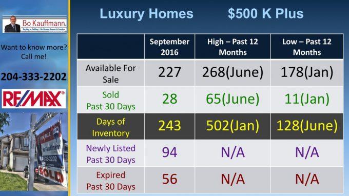 Custom Winnipeg Luxury Homes Report - May 2019