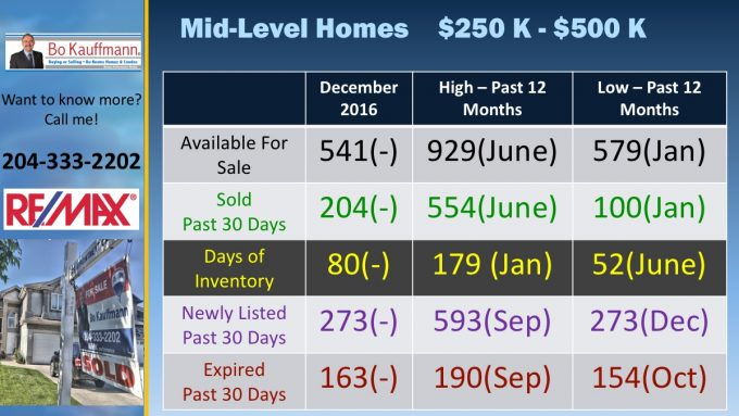 Winnipeg Housing Market Report - Real Estate Market Latest Posts Market Updates