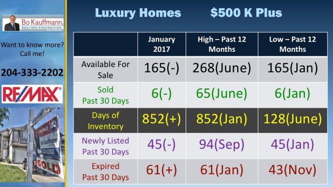 Custom Winnipeg Luxury Homes Report - May-June 2021 Winnipeg Luxury Homes