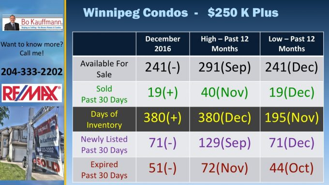Special Report - Winnipeg Condo Market  - December 2016 - Your Update