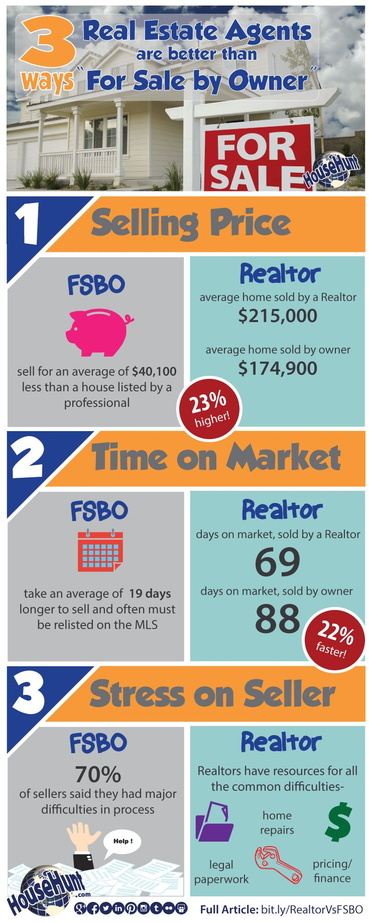 Selling Your Home - Private Sale vs Real Estate Agent - Infographic Stats Latest Posts Winnipeg Home Selling News & Tips