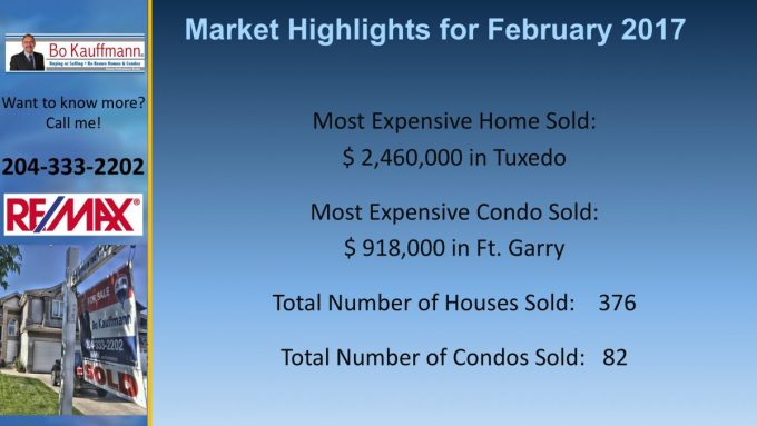 Winnipeg Real Estate Market Report