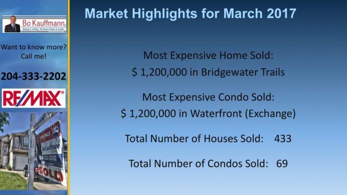 Winnipeg Housing Market Report - Real Estate Market Latest Posts Market Updates  Housing Market Update Monthly Real Estate Report Real Estate Market Winnipeg