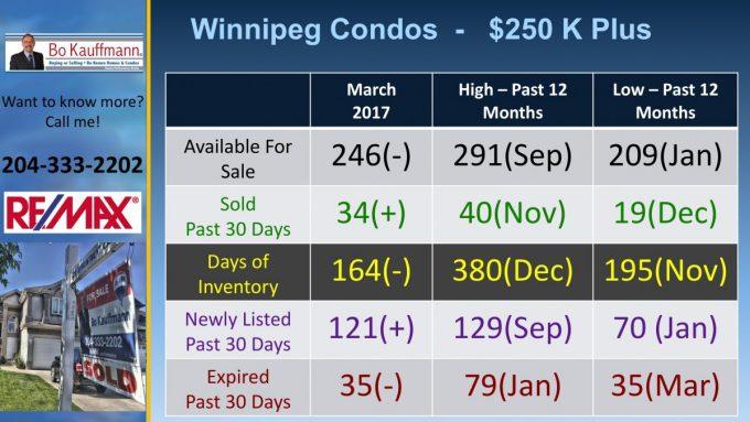 Winnipeg Condo Market November 2019 Winnipeg Condo Market