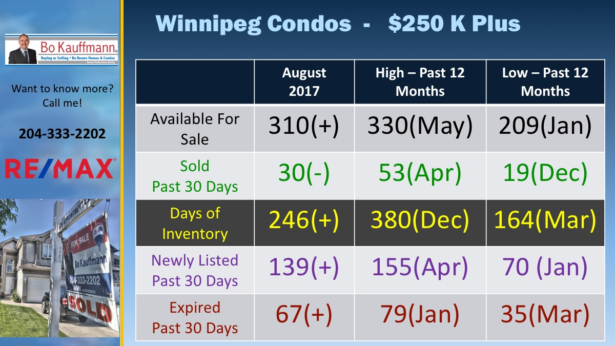 Winnipegs Condo Market in August 2017