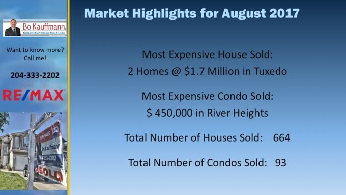 Winnipeg Real Estate Highlights for August 2017