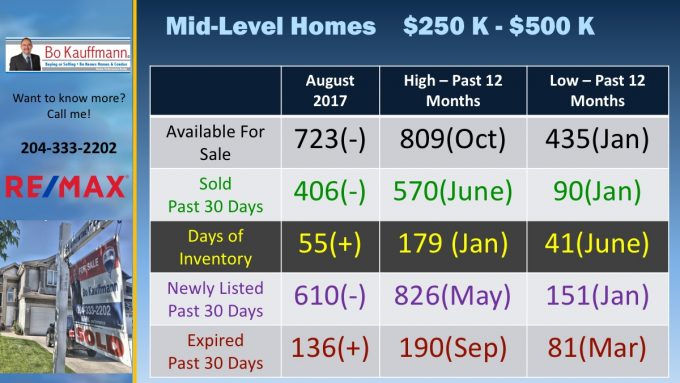 Mid Ranged Priced Homes Sales in Winnipeg in August 2017