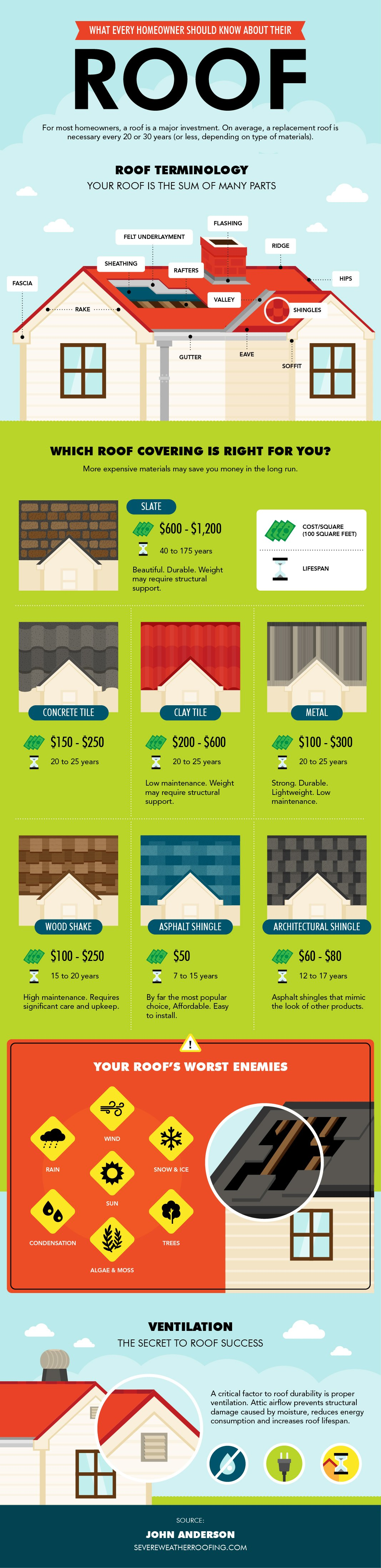 Roof Replacement Options -Roofing Materials - Return On Investment - Infographic