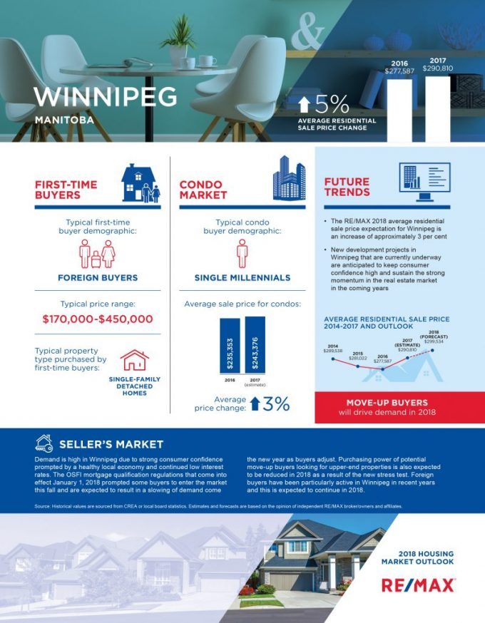 Winnipeg Housing Outlook for 2018 - REMAX Report real estate outlook
