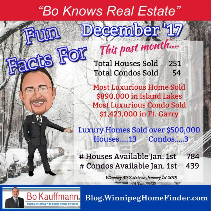 Winnipeg REALTORS Monthly Market Report Winnipeg REALTORS