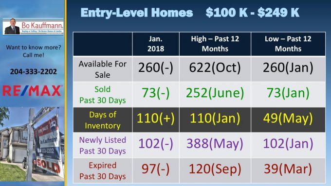 Home sales in entry level price range Winnipeg, January 2018