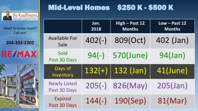 Mid Level Price Range Home Sales in Winnipeg in January 2018