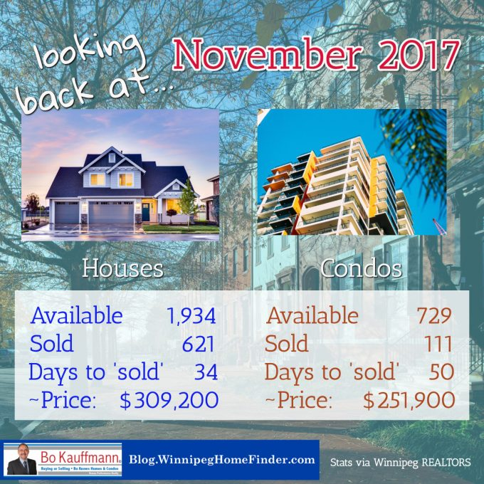 Winnipeg REALTORS Monthly Market Report Latest Posts Market Updates  Buying a House market report real estate Selling a House Winnipeg