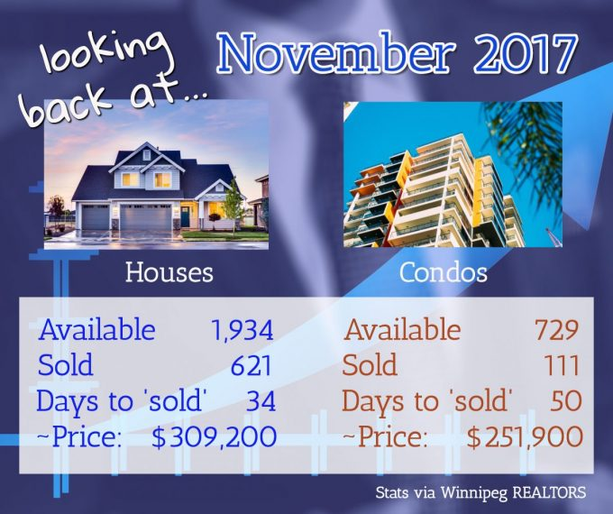 Winnipeg Housing Outlook for 2018 - REMAX Report General Market Info Latest Posts  Buying a House Condos Mortgage Lending Winnipeg