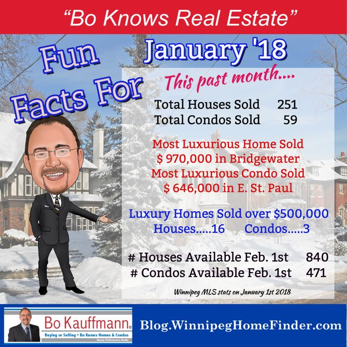 January highlights for Winnipeg's real estate market