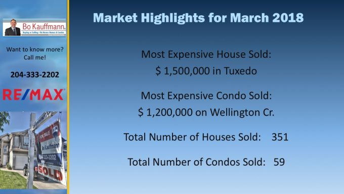 Winnipeg Housing Market Report - Real Estate Market Winnipeg Housing Market