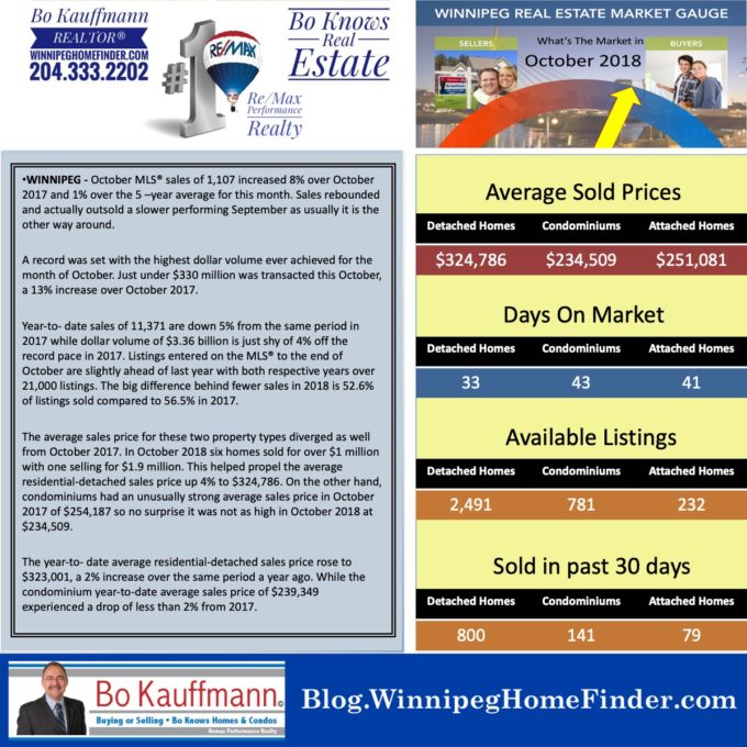 October 2018 Market Stats from Winnipeg REALTORS