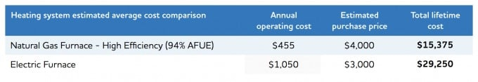Heating cost comparison between electricity and natural gas