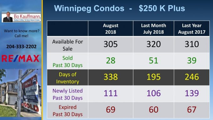 Luxury Condos in Winnipeg Real Estate in August 2018