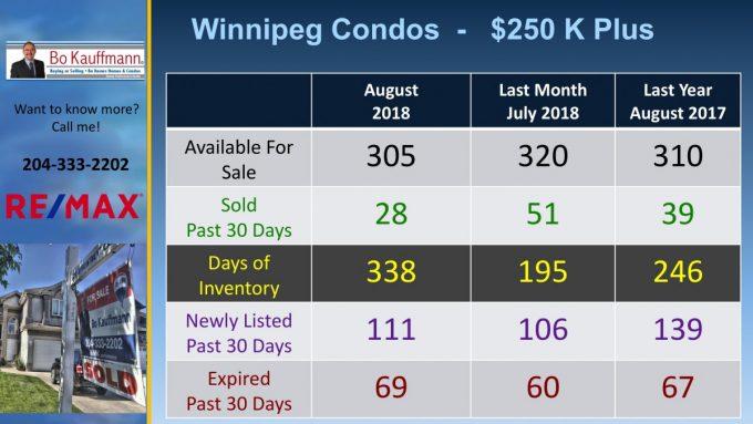 Luxury Condos in Winnipeg Real Estate in August 2018